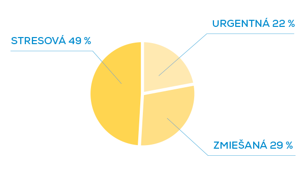 graf_podiel_vyskytu_priznakov